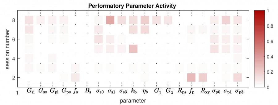 performatory